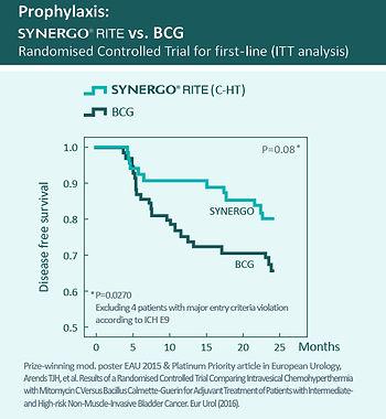 """""""BCG başarısızlıklarında"""" Synergo®"""
