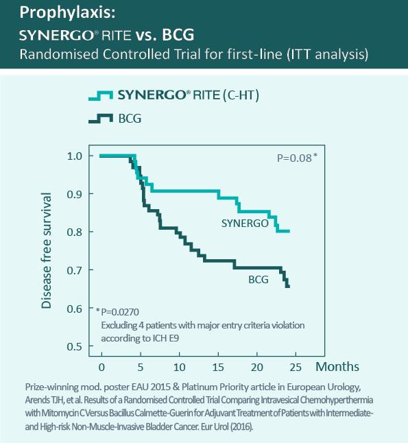 Synergo vs. BCG clinical trial
