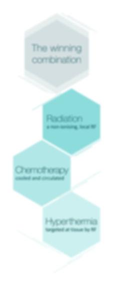 Somministrazione simultanea in loco trimodale di RF (radiofrequenza), chemioterapia raffreddata ed ipertermia per il trattamento del tumore non muscolo-invasivo della vescica (NMIBC)