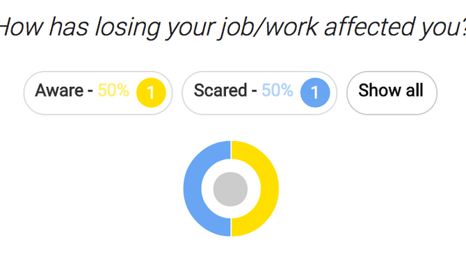Your Responses: How Has Losing Your Job/Work Affected You?