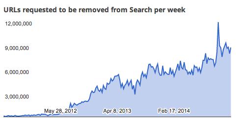 Google.DMCA_.chart_