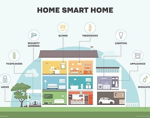 rising-technology-of-smart-home-technolo