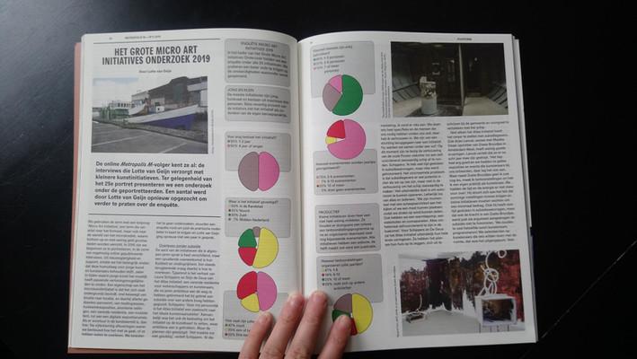 artikel in Metropolis M: 'Mirco Art Initiatives onderzoek 2019' door Lotte van Geijn