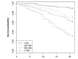 Usefulness of NoneHigh-Density Lipoprotein Cholesterol as a Predictor of Cardiovascular Disease Mort
