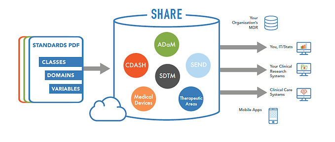 CDISC SHARE.png