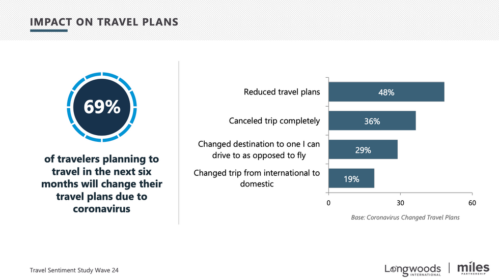 Impact on Travel Plans
