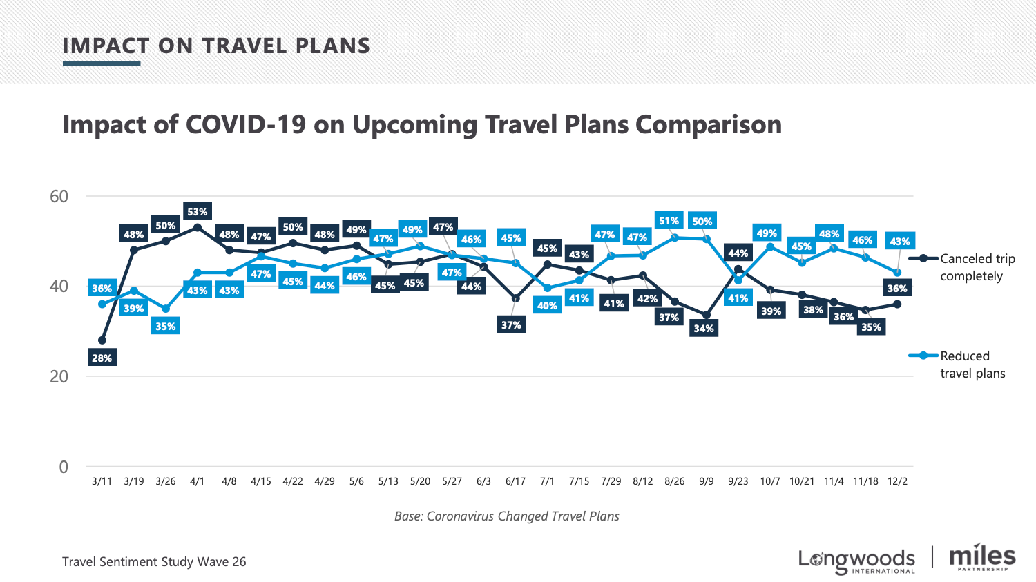 Impact on Travel Plans Over Time
