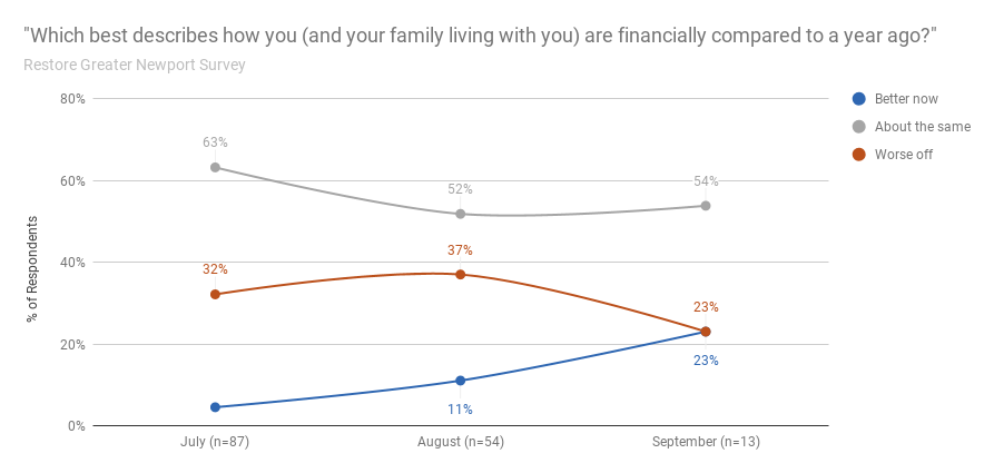 Family Financial Health