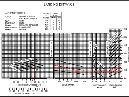 Charting Your Landings