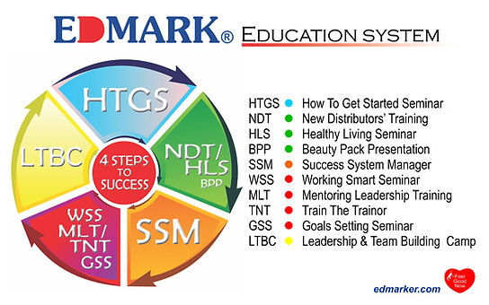 Edmark Education System