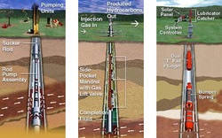 Hydraulic and Submersible Pumps Weatherford