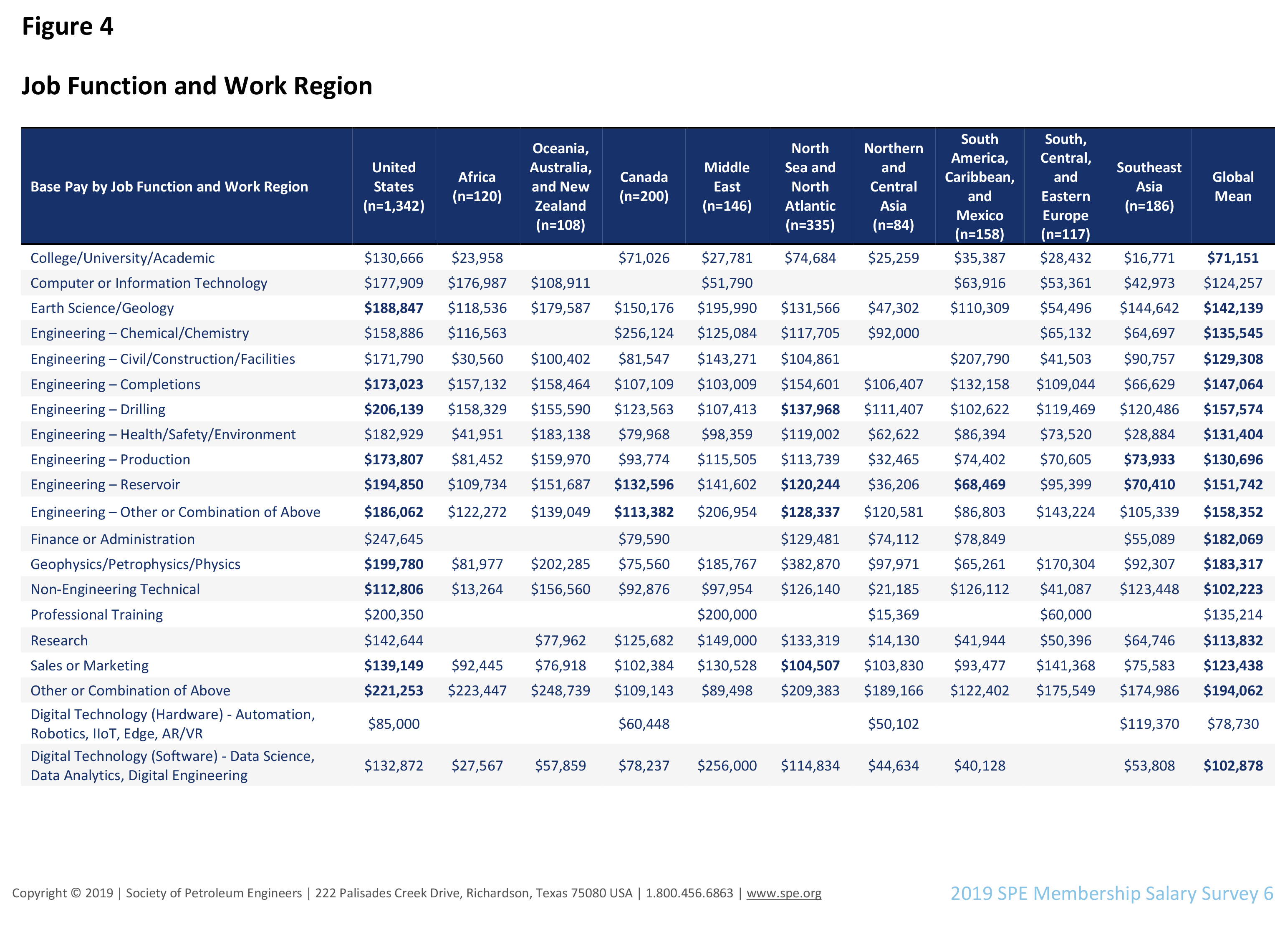 Salary by Job/Region