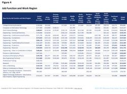 Salary by Job/Region