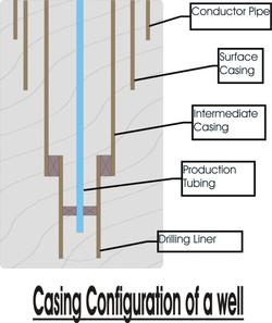 Drilling Casing Design