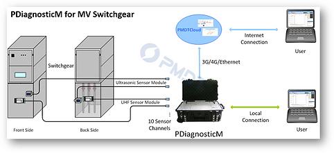 PDiagnosticM for MV Switchgear