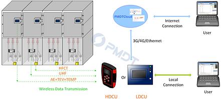 PMDTiSmart for Switchgear