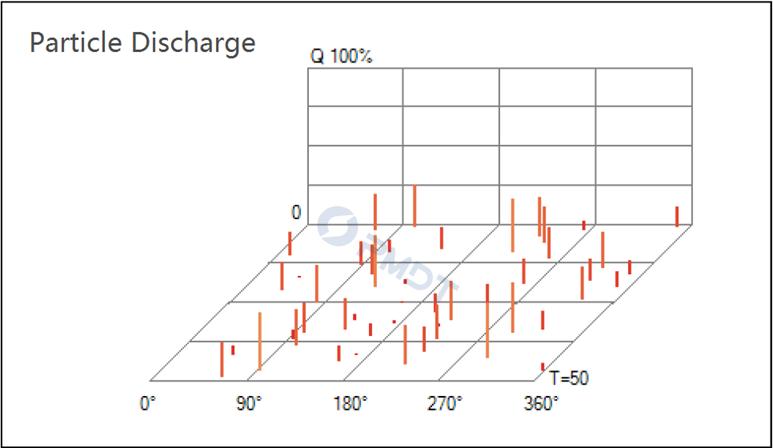 Particle Discharge Spectrum
