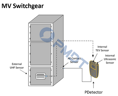 PDetector for MV Switchgear
