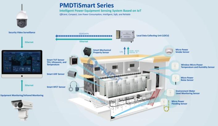 PMDTiSmart Series