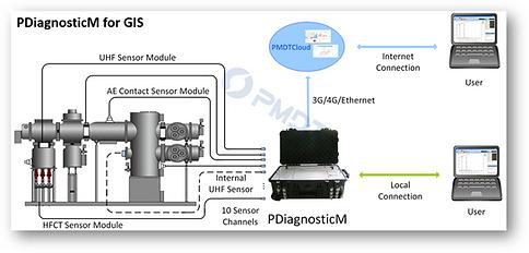 PDiagnosticM for GIS