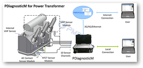 PDiagnosticM for Transformers