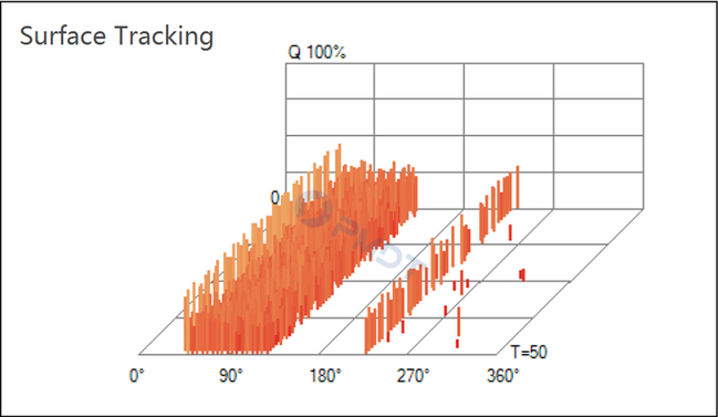 Surface Tracking Spectrum