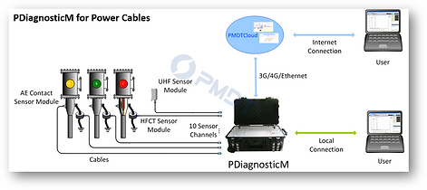 PDiagnosticM for Power Cables