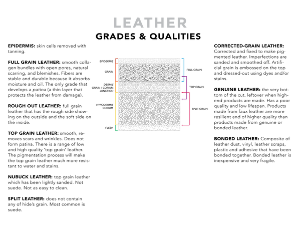 Science of Shoe Sheet - Leather grades.p