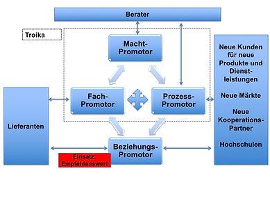 Innovationsmanagement: das Promotorenmodell