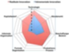 Innovationsmanagement und Neuproduktentwicklung, Digitale Transformation, Seminar, Innoworkshop, Oliver Meschkat