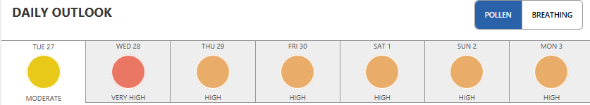 Allergy forecast for Concordia, KS