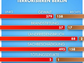 CDU lügt sich die Henkel-Ära schön / Polizei darf nicht auf dem Koalitionsaltar geopfert werden