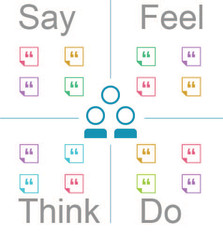 """I feel for you."": Understanding the power of Empathy Maps"