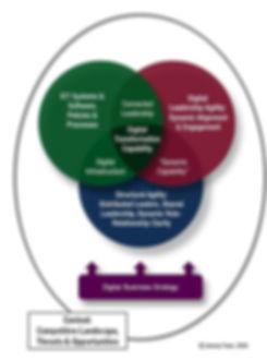 Digital Leadership Transformation Strategy
