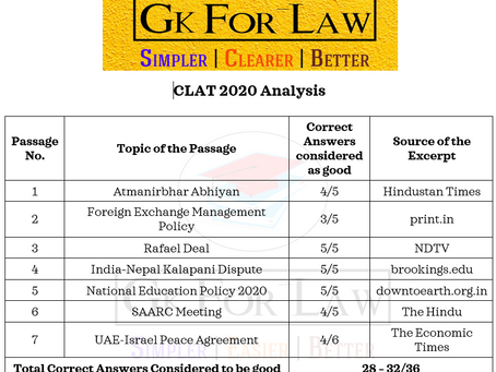 CLAT 2020 Analysis