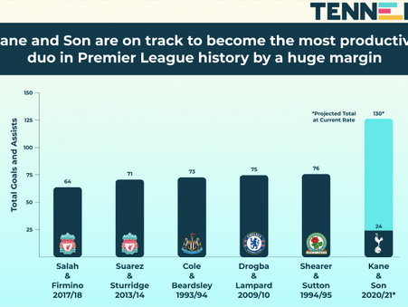 Will Kane and Son combine for the most productive season in Premier League history?