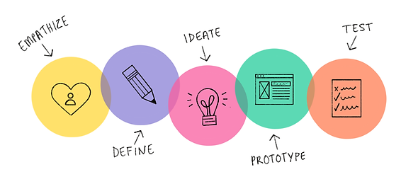 designthinking flaviakury.png