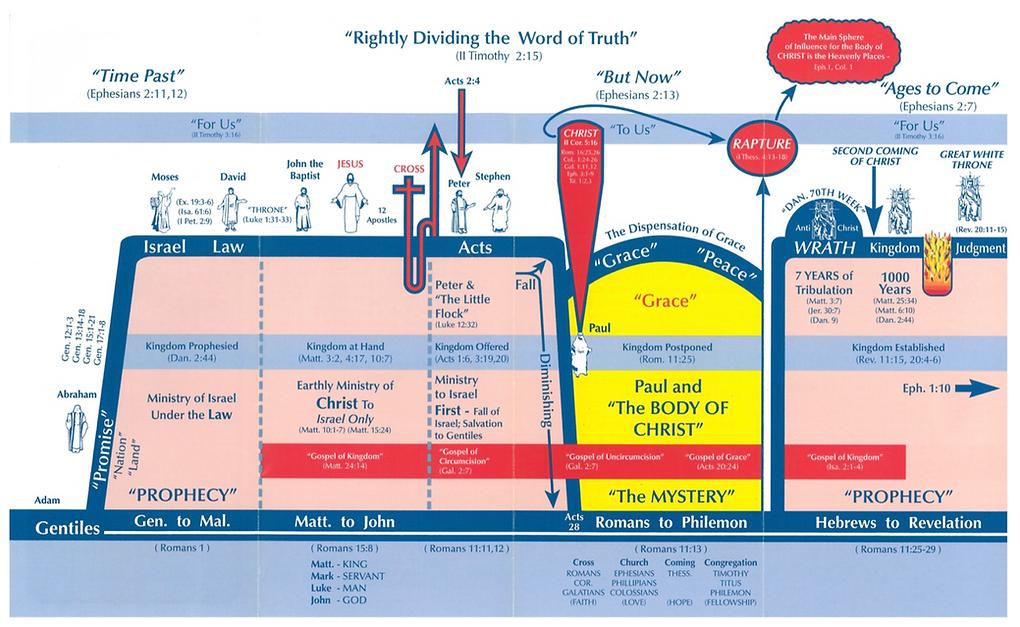 Dispensational Chart.png