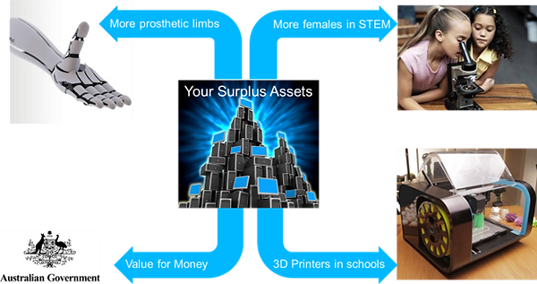 surplus-assets.png