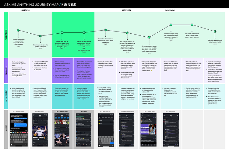 Locarion Services Journey Map - New User.png