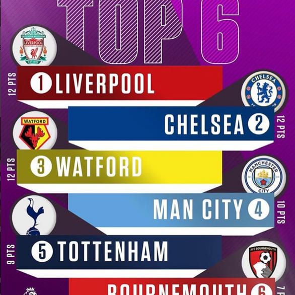"""""""Premier League"""" // Top 6 Template"""