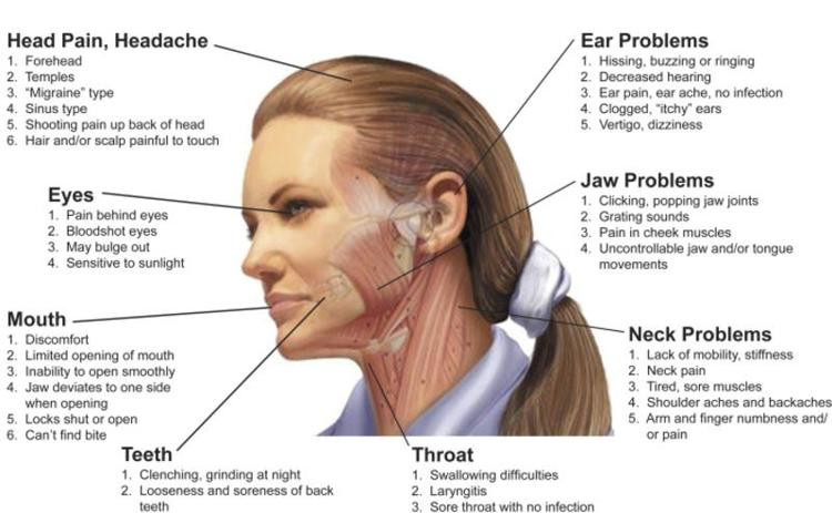Temporomandibular joint disorder problems