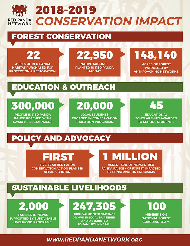 RPN 2018-19 conservation impact.png