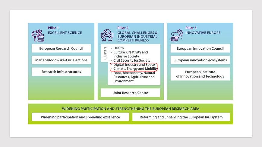 Structure Horizon Europe.jpg