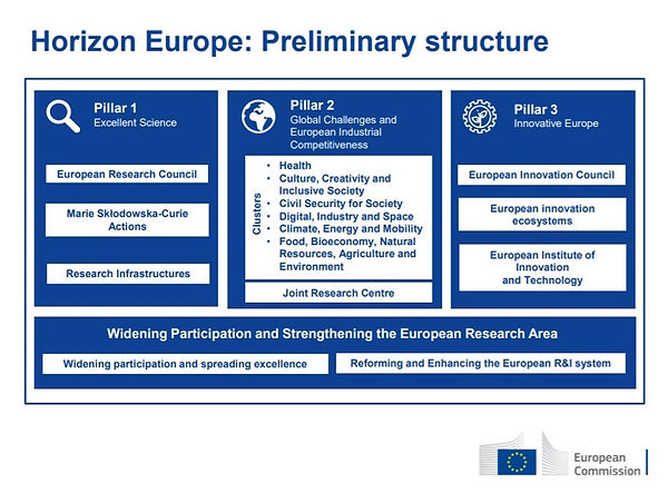 SUNERGY | Final Countdown for Horizon Europe | Preliminary Structure