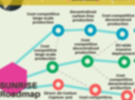 SUNRISE_Roadmap_figure_edited_edited_edi