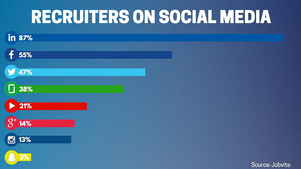 recruiters on social media
