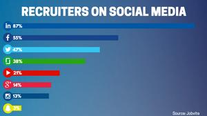 recruiters on social media