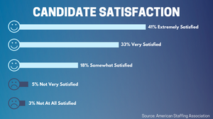 Candidate Satisfaction