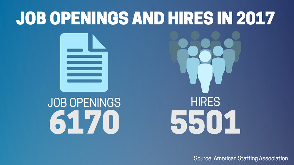 Job openings versus hires 2017